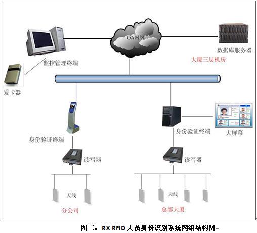 1.RFID无线身份认证系统概述 本方案将无线射频识别技术(即RFID技术)、红外传感技术应用到大型机关单位的开放式门禁管理或数字化大厦,成功的解决了完全依赖保安人员进行机关大门管理的现象,极大地提高了机关单位人员管理的智能化、人性化、安全化、信息化程度;了解了外访人员的区域信息,对安全防范工作起到了及大的帮助。 RUN RFID身份验证系统管理软件是深圳市先施科技股份有限公司研制开发出完全自主知识版权的软件系统。将射频卡识别技术应用于人员管理系统,是通过建立一个完整、灵活和实时的人员管理系统,包括场内客