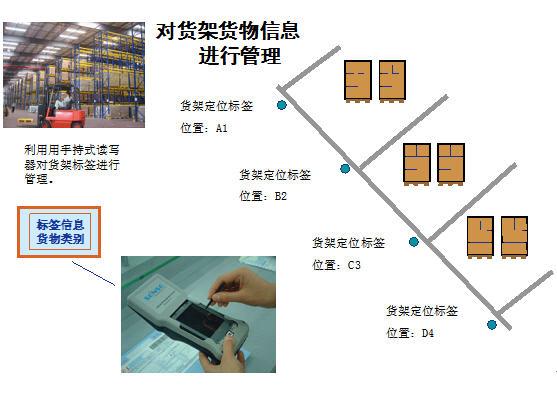部队rfid数字化仓储物流项目